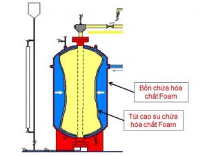 Cấu tạo FOAM Bladder Tank