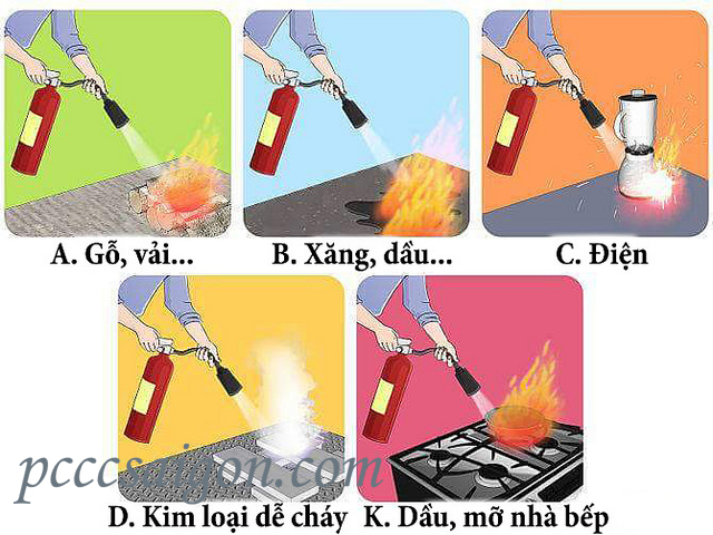 Lựa chọn bình chữa cháy xách tay phù hợp để chữa cháy hiệu quả.