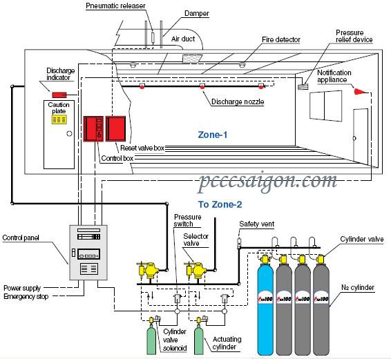 Hệ thống chữa cháy Nito IG100