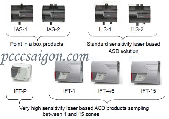 Dòng sản phẩm của hệ thống cảnh báo khói sớm ICAM