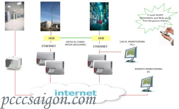 Khả năng kết nối mạng