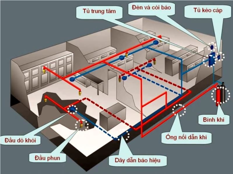 Thi công lắp đặt các hệ thống PCCC