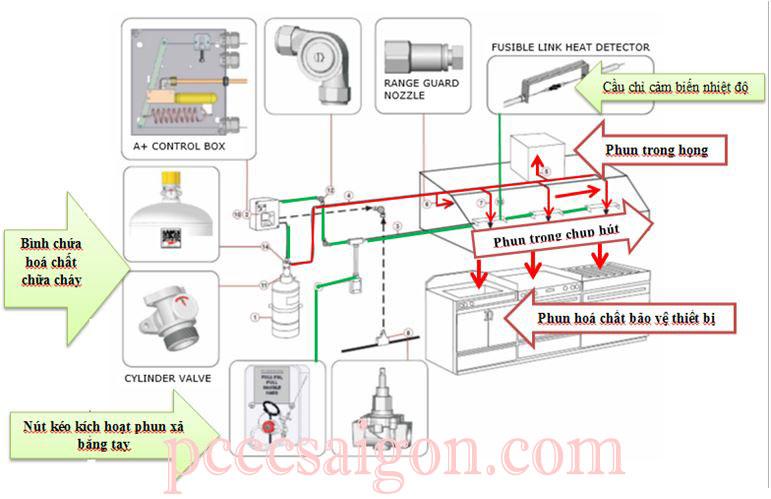 Hệ thống chữa cháy bếp Range Guard, thành phần thiết bị trong hệ thống