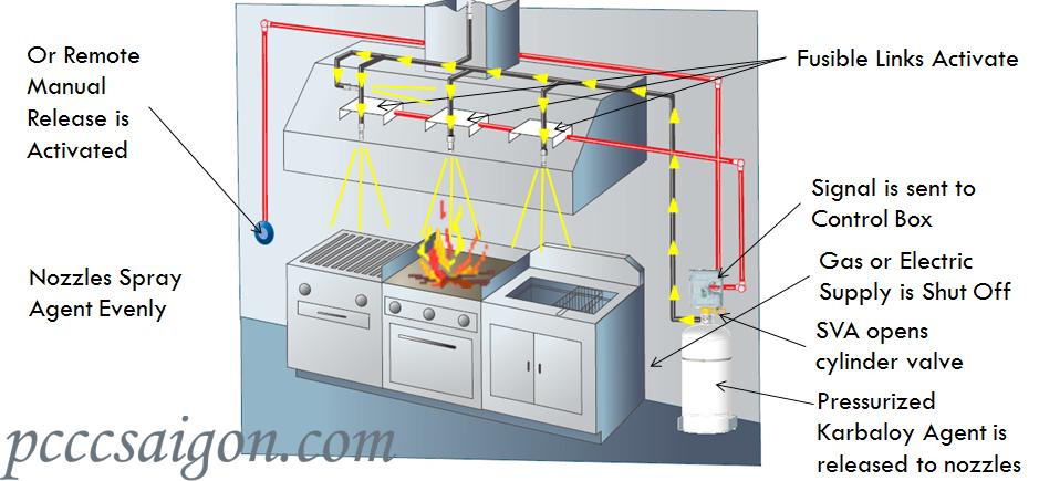 Hệ thống chữa cháy bếp Range Guard