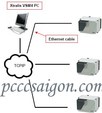 Kết nối đầu dò với Xtrailis VSM4 PC