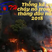 Vụ cháy nổ 9 tháng đầu năm 2018