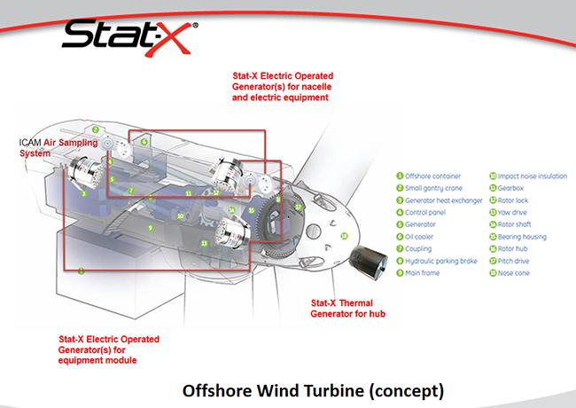 Stat-X aerosol chữa cháy trạm điện tuabin điện gió